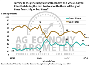 Figure 3. Percentage of producers expecting good times and bad times in the U.S. agricultural economy over the next 12 months, October 2015-June 2018.