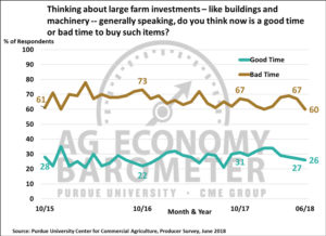 Figure 5. Large farm investments, is now a good time or a bad time to buy such items, October 2015-June 2018.