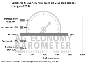 Figure 6. How much did your crop acreage change in 2018 compared to 2017, June 2018.