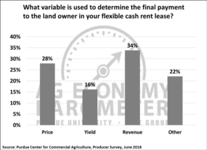 Figure 7. What variable is used to determine the final payment to the land owner in your flexible cash rent lease?, June 2018.