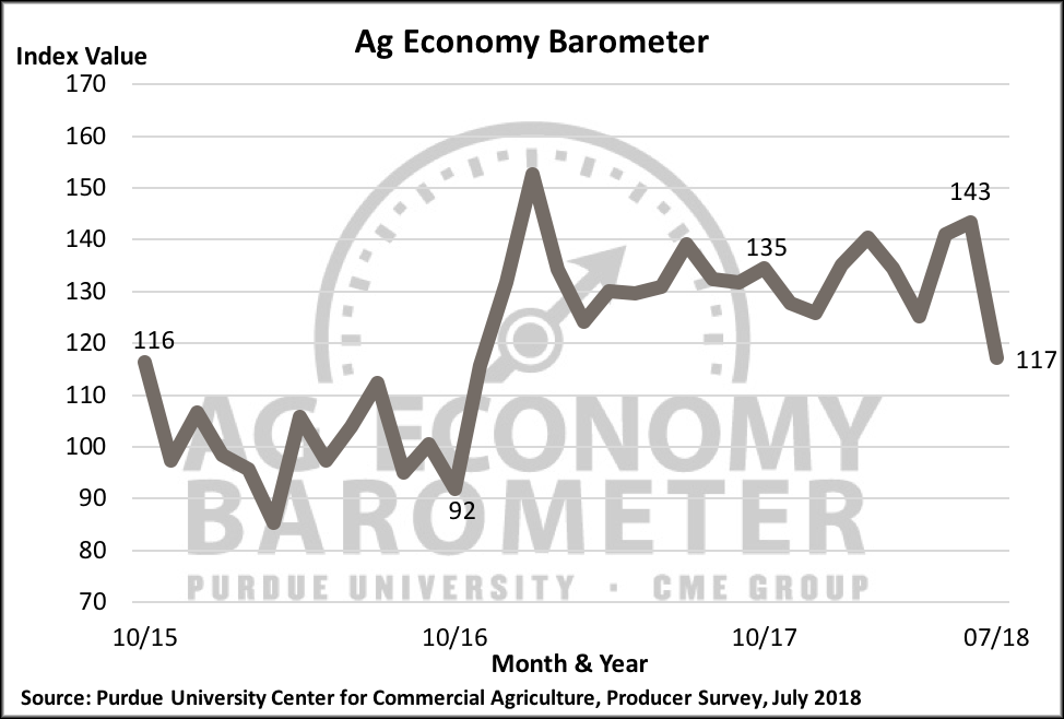 Figure 1. Purdue/CME Group Ag Economy Barometer, October 2015-July 2018.