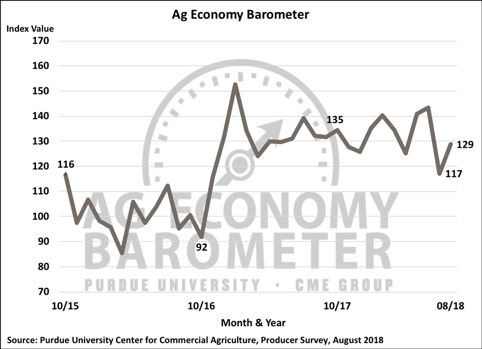Figure 1. Purdue/CME Group Ag Economy Barometer, October 2015-August 2018.