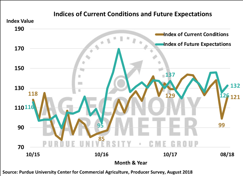 Figure 2. Indices of Current Conditions and Future Expectations, October 2015-August 2018.