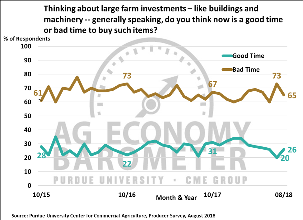 Figure 3. Thinking About large farm investments, like buildings and machinery, generally speaking, do you think now is a good time or bad time to buy such items?, October 2015-August 2018.