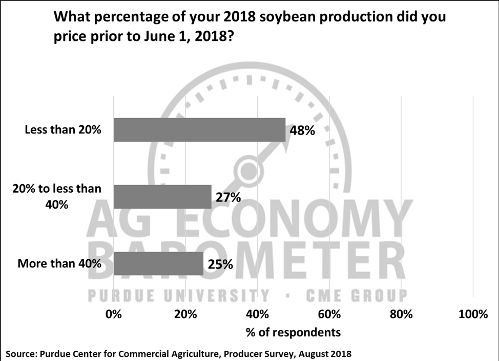 Figure 4. What percentage of your 2018 soybean production did you price prior to June 1, 2018?, August 2018.