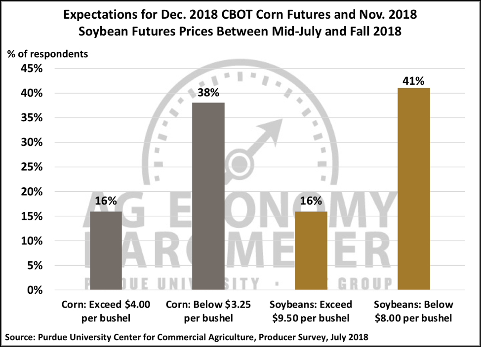 Figure 5. Expectations for Dec. 2018 CBOT Corn Futures and Nov. 2018 Soybean Futures Prices Between Mid-July and Fall 2018.