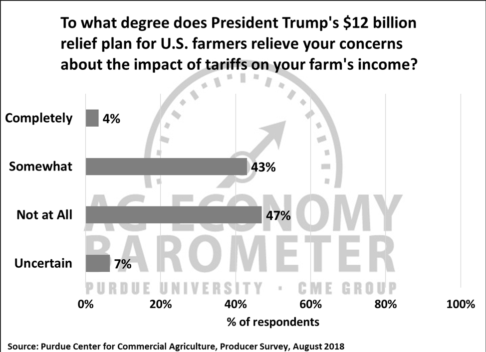 Figure 5. To what degree does President Trump's $12 billion relief plan for U.S. farmers relieve your concerns about the impact of tariffs on your farm's income?, August 2018.