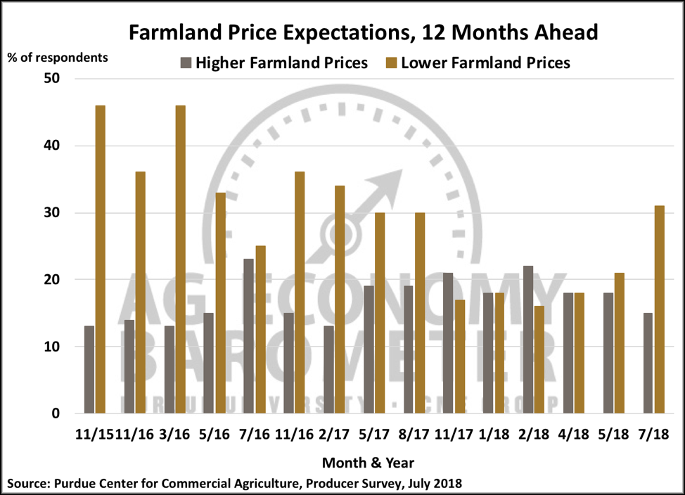 Figure 6. Farmland Price Expectations, 12 Months Ahead, July 2018.