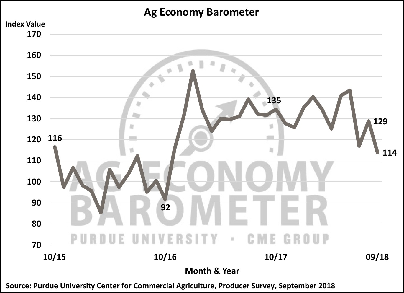 Figure 1. Purdue/CME Group Ag Economy Barometer, October 2015-September 2018.