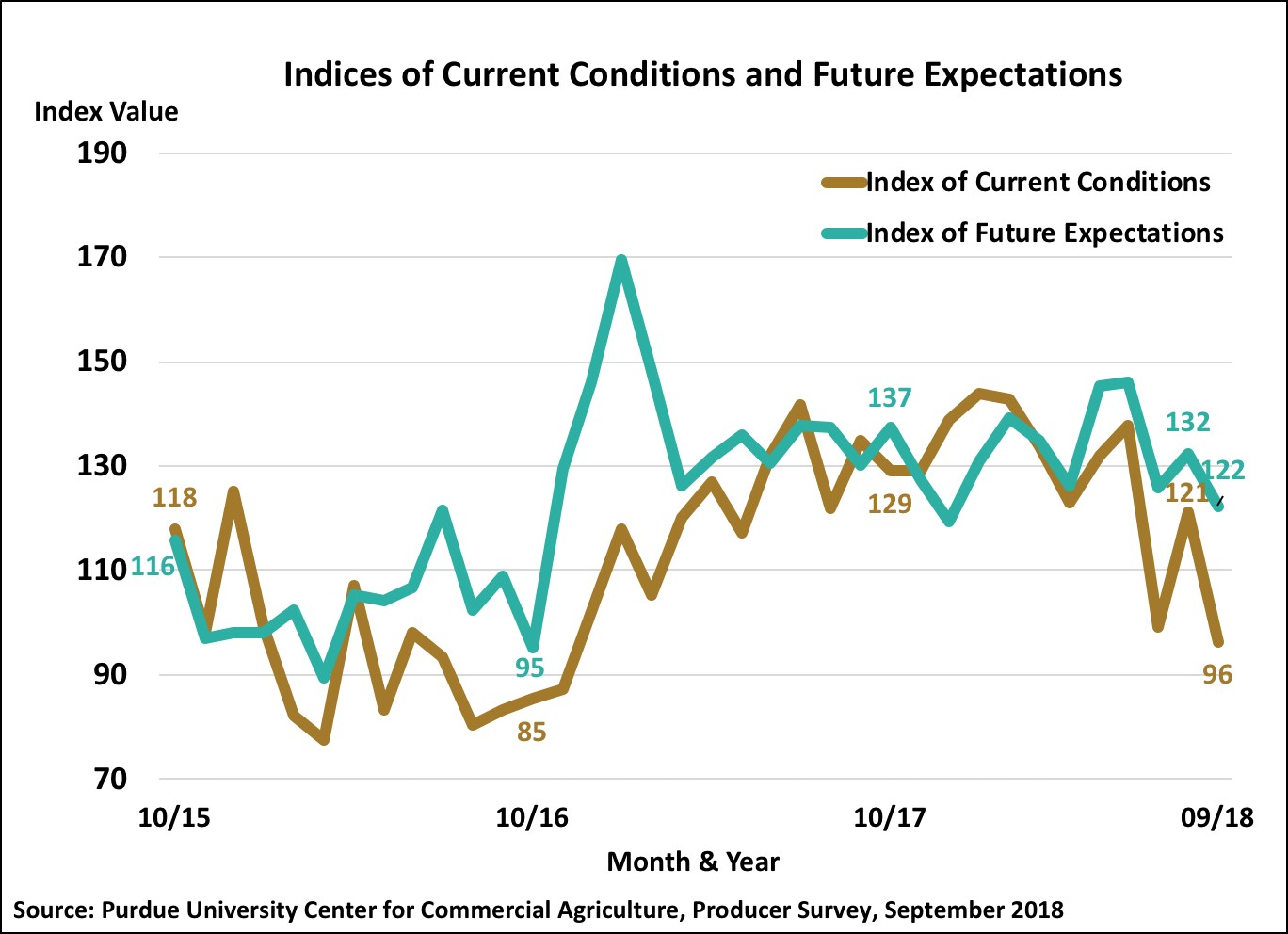 Figure 2. Indices of Current Conditions and Future Expectations, October 2015-September 2018.
