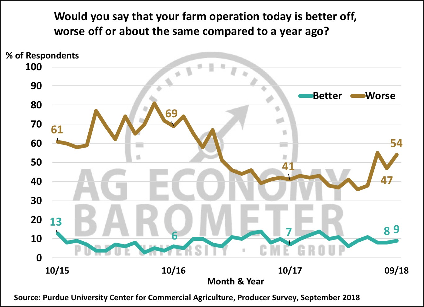 Figure 3. Would you say that your farm operation today is better off, worse off, or about the same compared to a year ago?, October 2015-September 2018.
