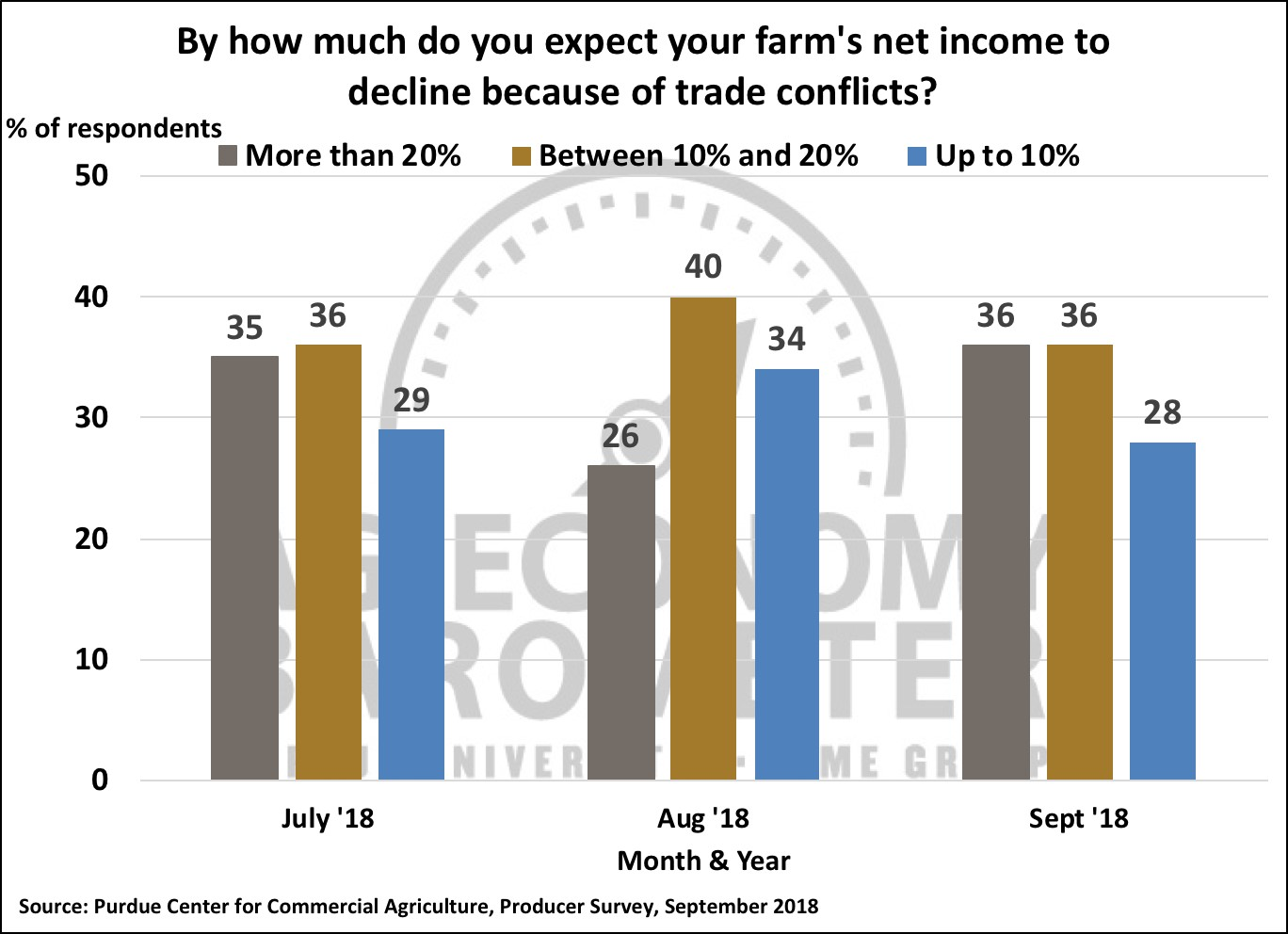 Figure 5. By how much do you expect your farm's net income to decline because of trade conflicts?, October 2015-September 2018.