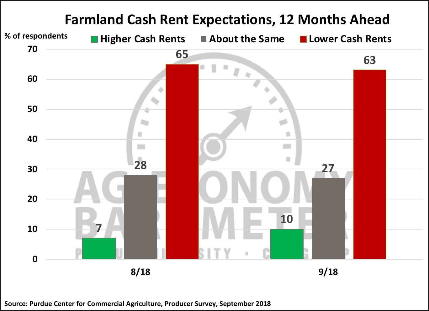 Figure 6. Farmland cash rent expectations, 12 months ahead, August and September 2018.