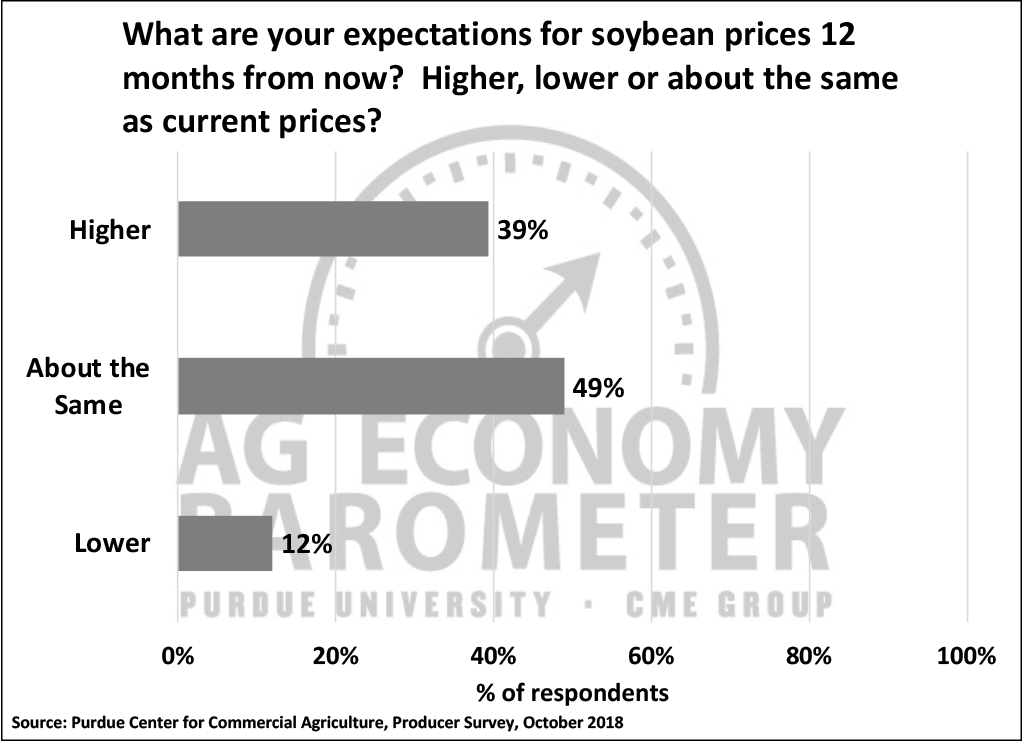 Figure 3. Expectations for soybean prices 12 months from now, October 2018.
