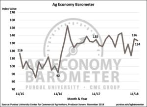Figure 1. Purdue/CME Group Ag Economy Barometer, October 2015-November 2018
