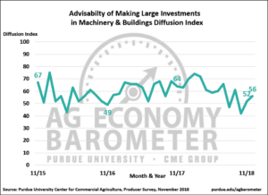 Figure 3. Advisability of Making Large Investments in Machinery & Buildings Diffusion Index, October 2015-November 2018.