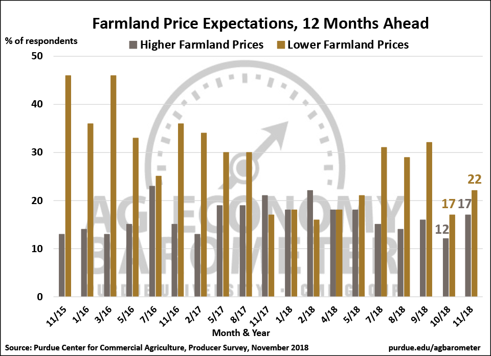 Figure 4. Producers farmland price expectations 12-months ahead, November 2015-November 2018.