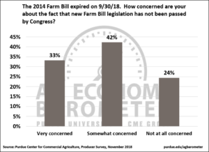Figure 7. Agricultural producers' concerns about failure to pass new Farm Bill legislation, November 2018.