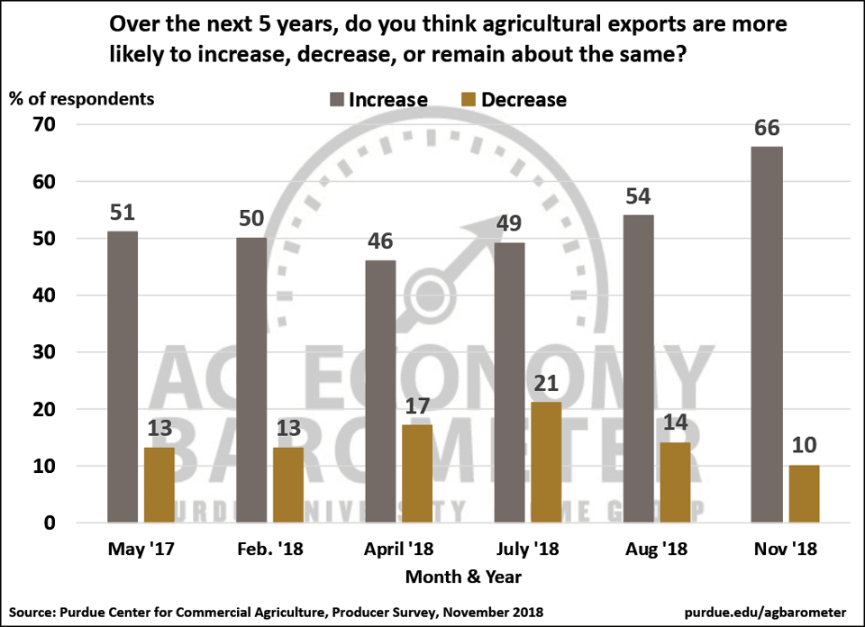 Figure 6. Agricultural producers' expectations for agricultural exports over the next 5 years, May 2017-November 2018.