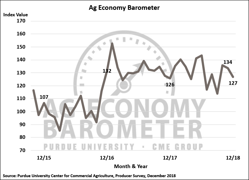 Figure 1. Purdue/CME Group Ag Economy Barometer, October 2015-December 2018.