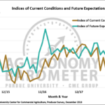Figure 2. Indices of Current Conditions and Future Expectations, October 2015-December 2018.