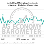 Figure 3. Large Farm Investment Index, October 2015-December 2018.
