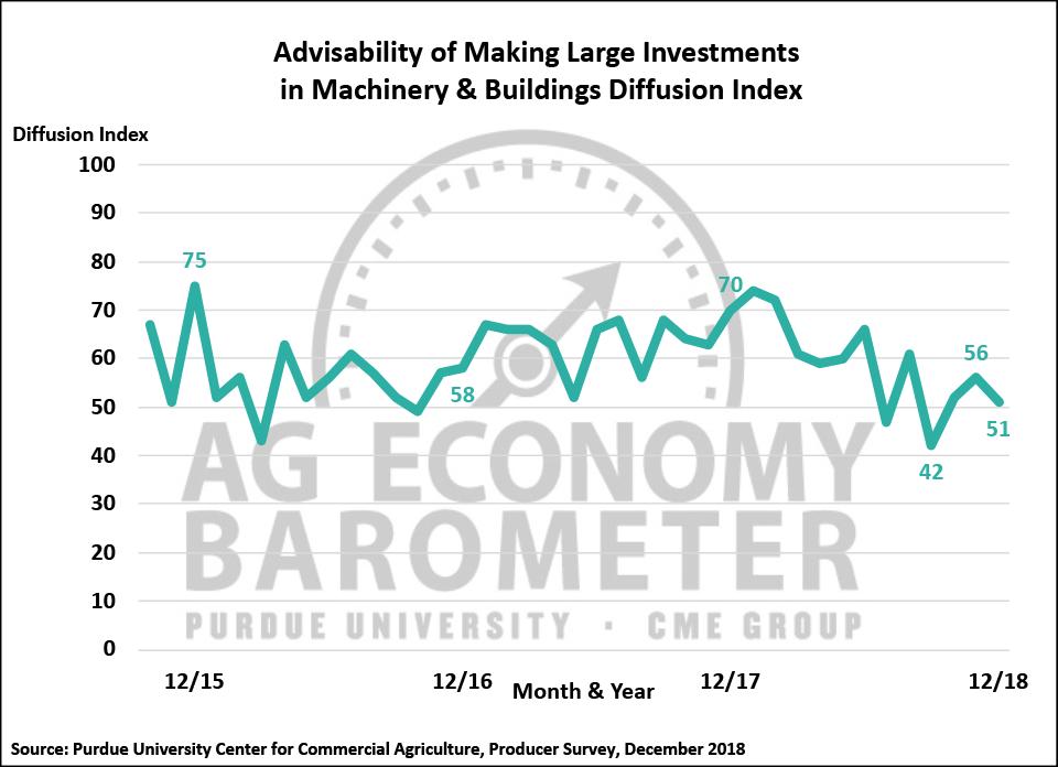 Figure 3. Large Farm Investment Index, October 2015-December 2018.