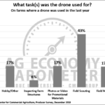 Figure 6. Tasks a drone was used for on farms where a drone was used in the last year, December 2018.