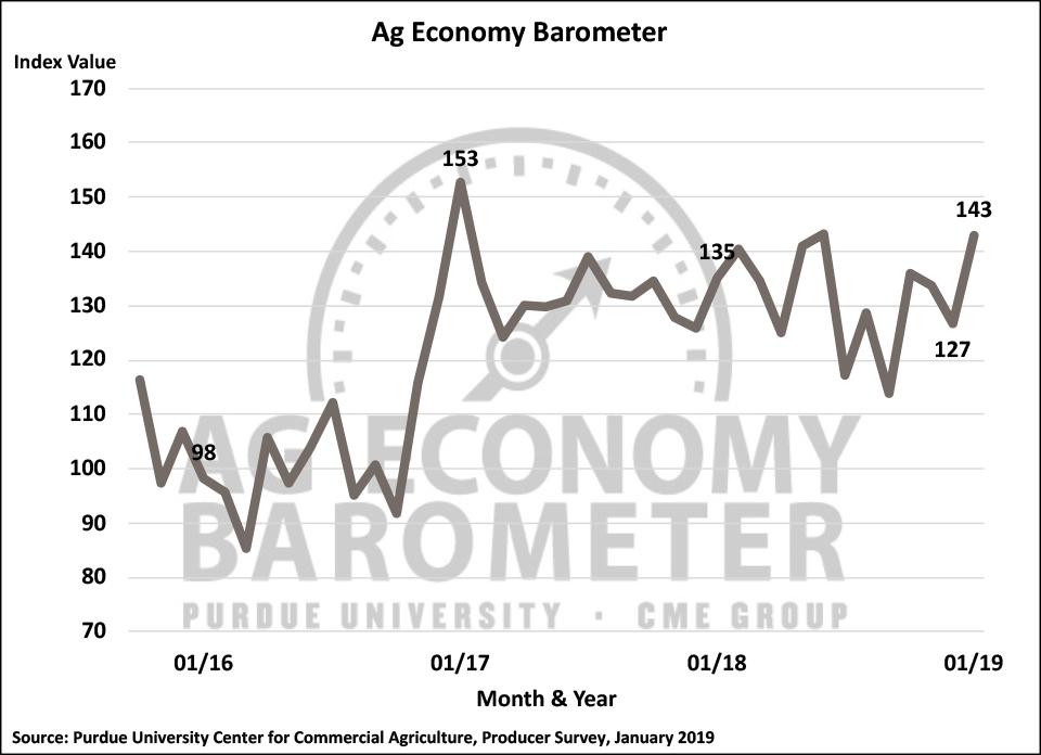 Figure 1. Purdue/CME Group Ag Economy Barometer, October 2015-January 2019.