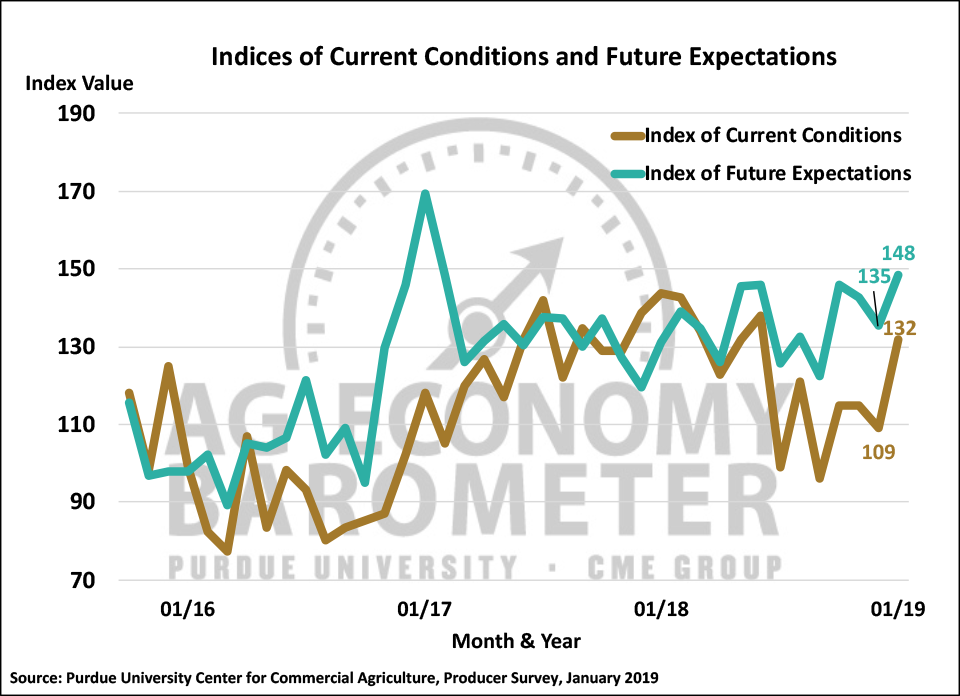 Figure 2. Indices of Current Conditions and Future Expectations, October 2015-January 2019.