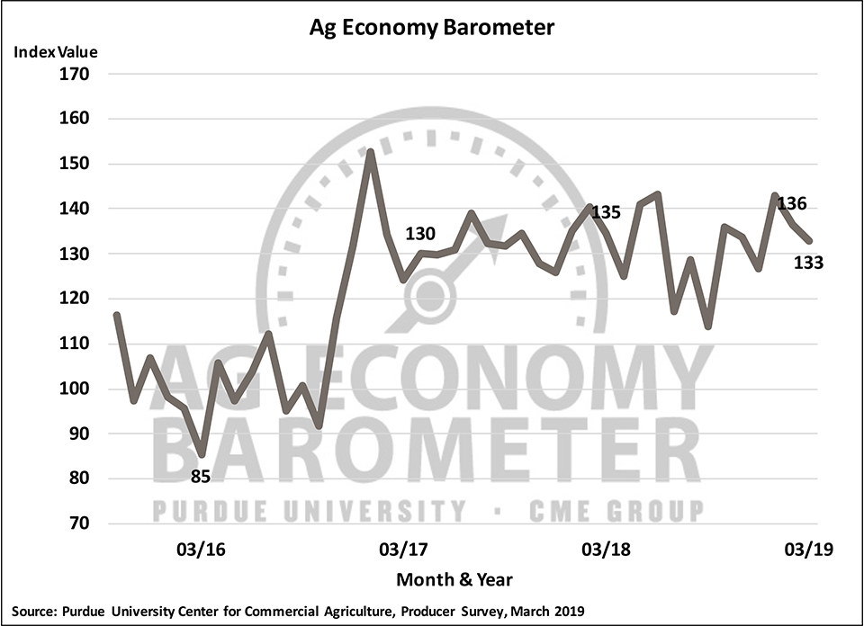 Figure 1. Purdue/CME Group Ag Economy Barometer, October 2015-March 2019.