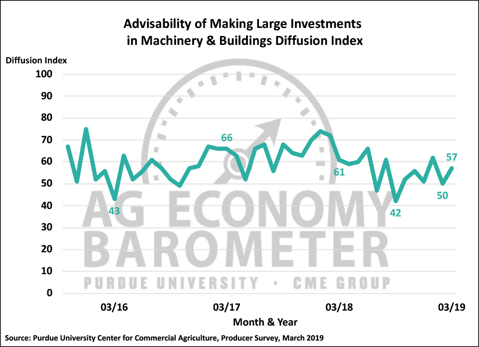 Figure 3. Large Farm Investment Index, October 2015-March 2019.