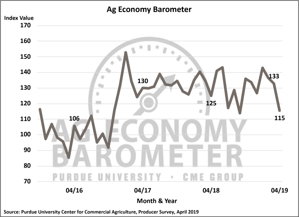 Figure 1. Purdue/CME Group Ag Economy Barometer, October 2015-April 2019.