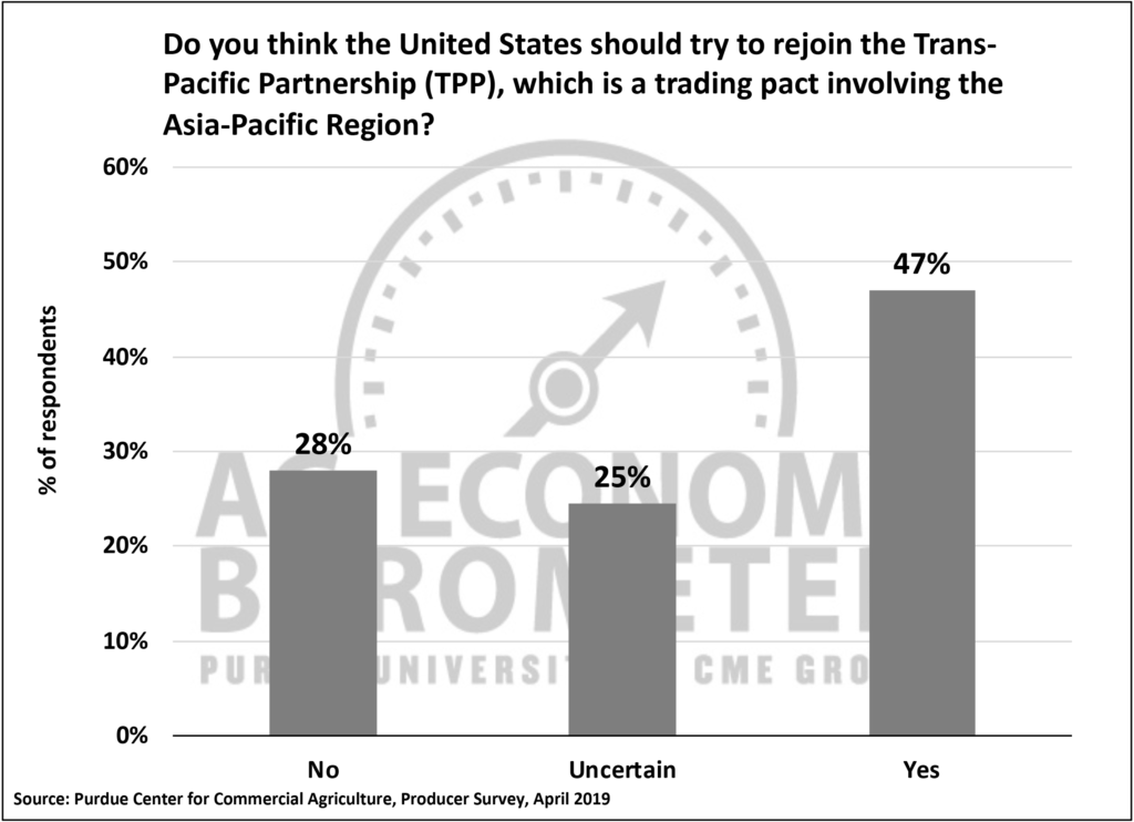 Figure 5. Do you think the United States should try to rejoin the Trans-Pacific Partnership (TPP), which is a trading pact involving the Asia-Pacific Region?, April 2019.