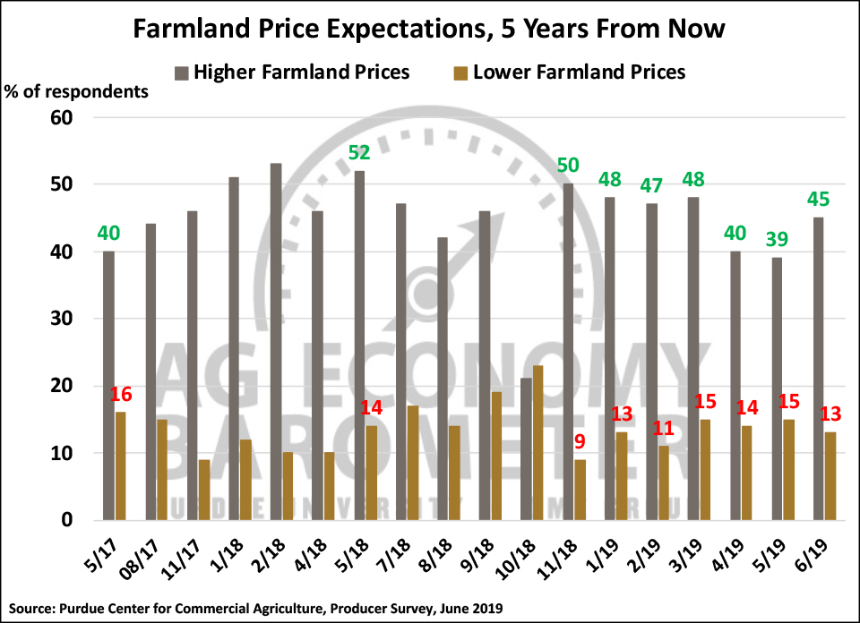Figure 6. Farmland Price Expectations, 5 Years from Now, May 2017-June 2019.