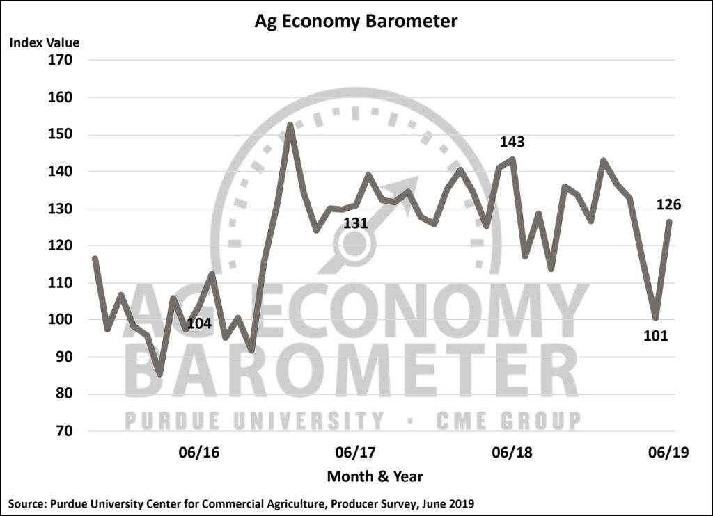 Rising crop prices and USDA payment announcements lift farmer sentiment, despite uncertain economic environment. (Purdue/CME Group Ag Economy Barometer/James Mintert)
