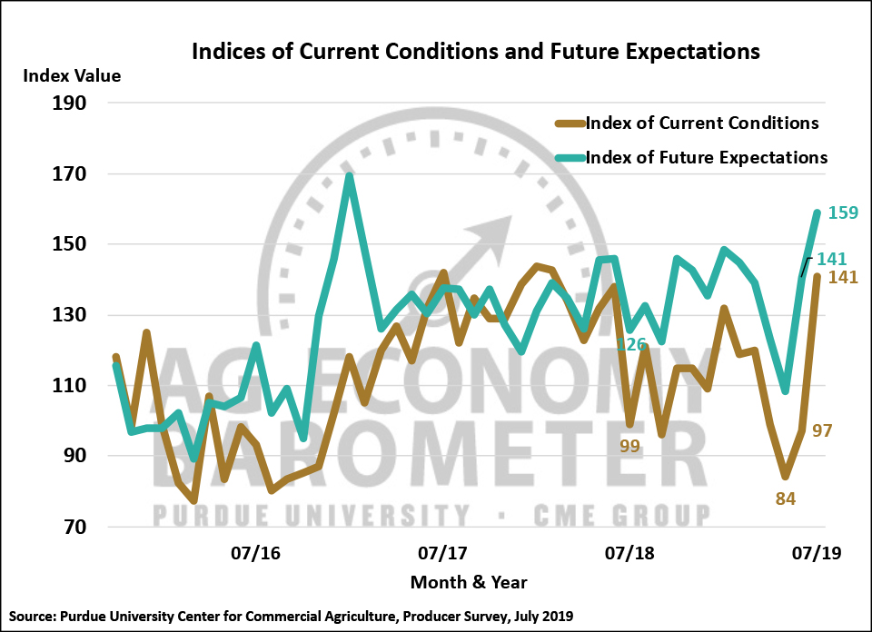 Figure 2. Indices of Current Conditions and Future Expectations, October 2015-July 2019.