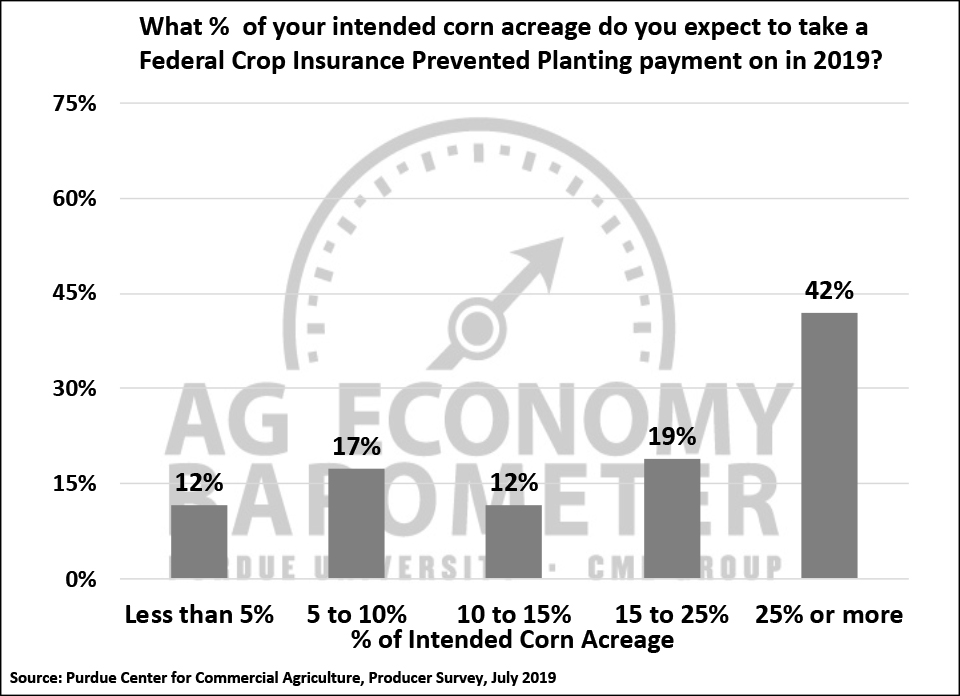 Figure 3. Percentage of Your Corn Acreage You Expect to Take a Federal Crop Insurance Prevented Planting Payment on in 2019, July 2019.