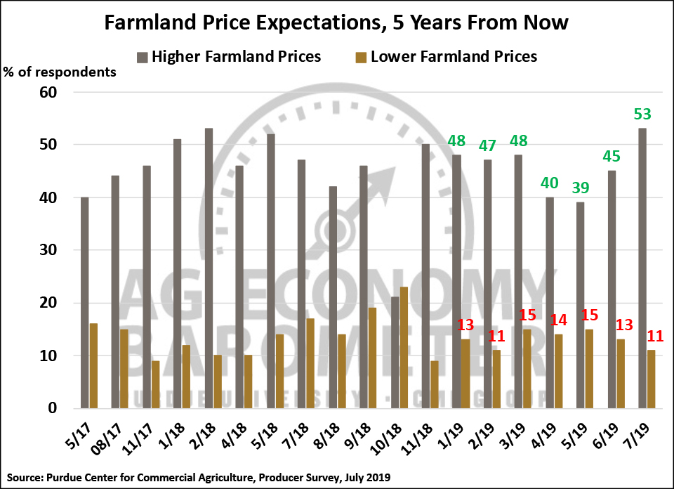 Figure 6. Farmland Price Expectations, 5 Years from Now, May 2017-July 2019.