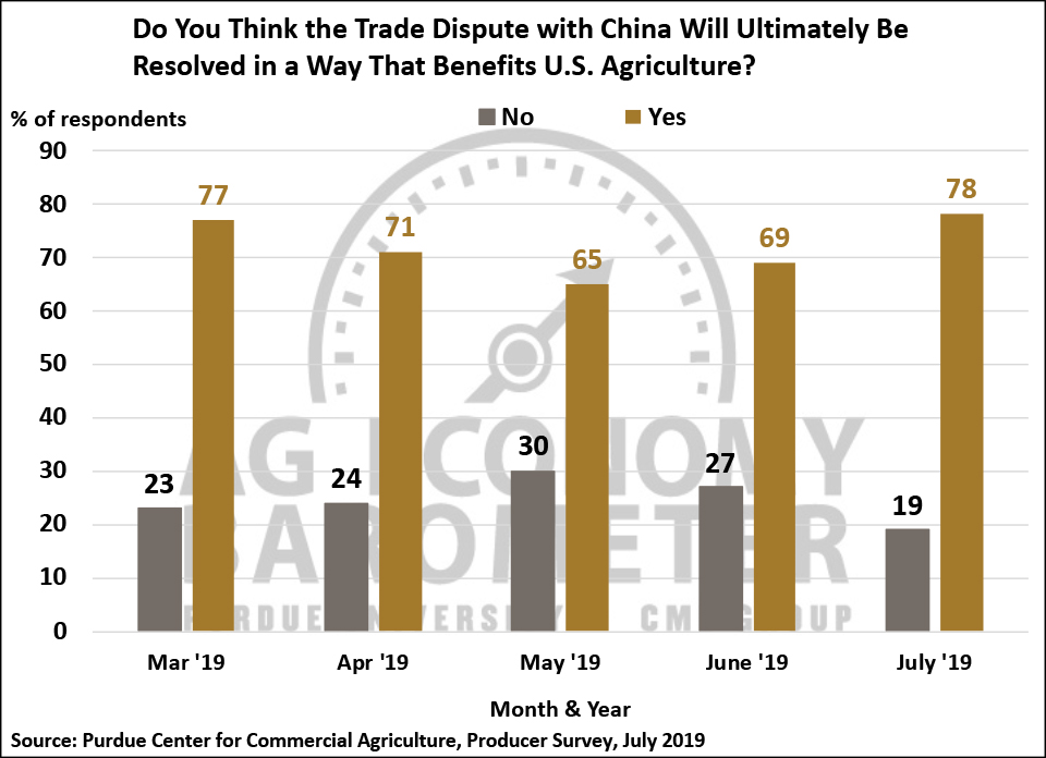 Figure 7. Do You Think the Trade Dispute with China Will Ultimately Be Resolved in a Way That Benefits U.S. Agriculture?, March 2019-June 2019.