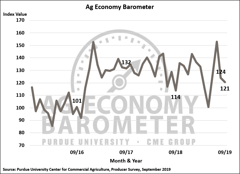Figure 1. Purdue/CME Group Ag Economy Barometer, October 2015-September 2019.