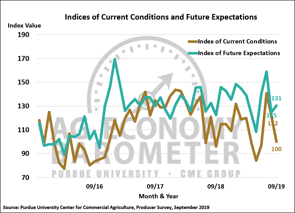 Figure 2. Indices of Current Conditions and Future Expectations, October 2015-September 2019.