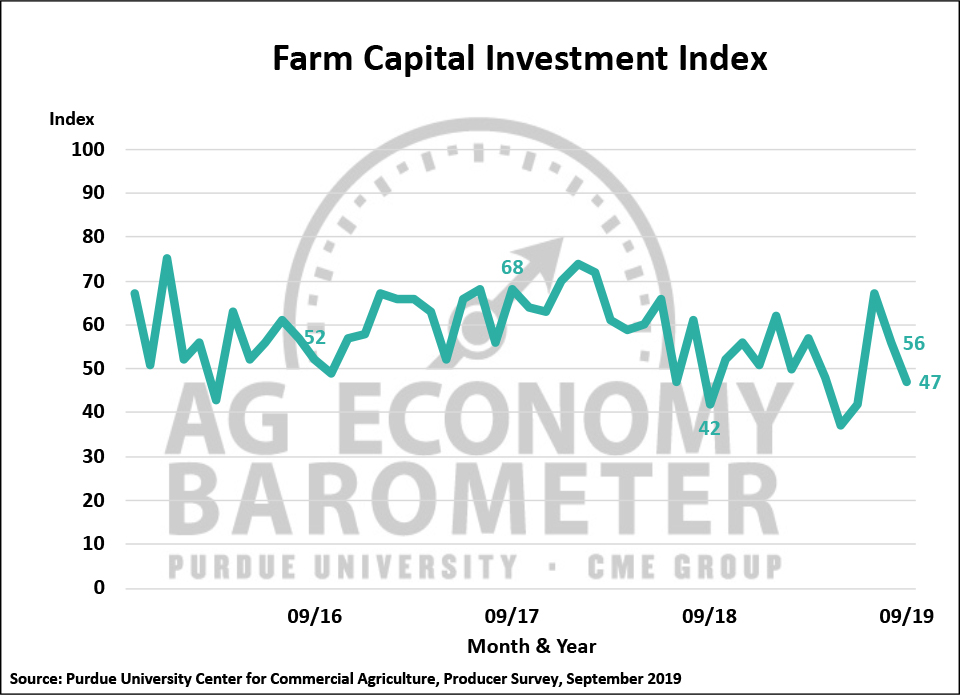 Figure 3. Farm Capital Investment Index, October 2015-September 2019.
