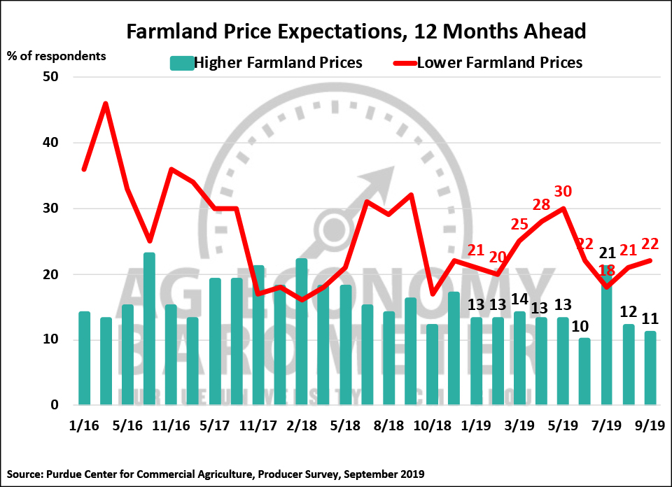 Figure 4. Farmland Price Expectations, 12-Months from Now, January 2016-September 2019.