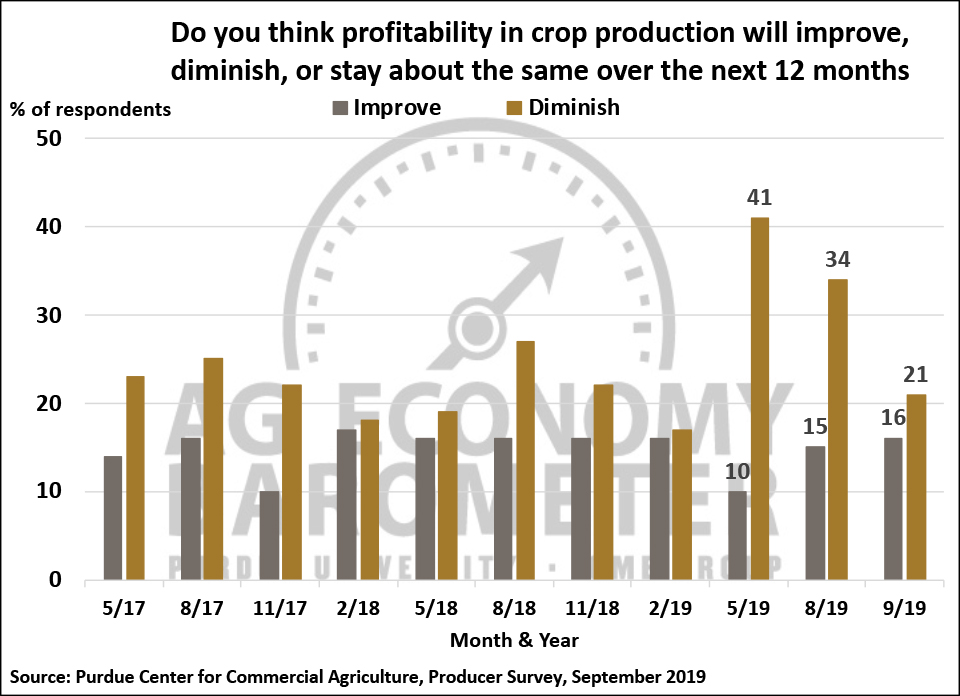 Figure 6. Crop Production Profitability Expectations, May 2017-September 2019.