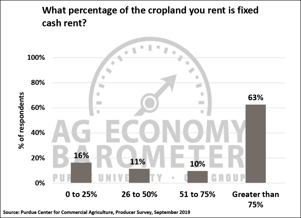 Figure 8. Percentage of Cropland Rented On a Fixed Cash Rent Lease, September 2019.