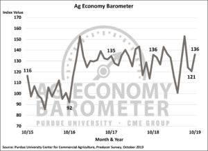 Farmer sentiment on trade and the overall ag economy improves as fall harvest gets underway. (Purdue/CME Group Ag Economy Barometer/James Mintert)