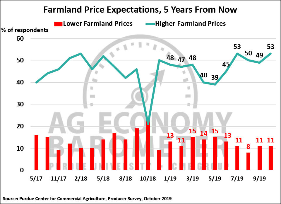 Figure 5. Farmland Price Expectations, 5-Years from Now, May 2017-October 2019.