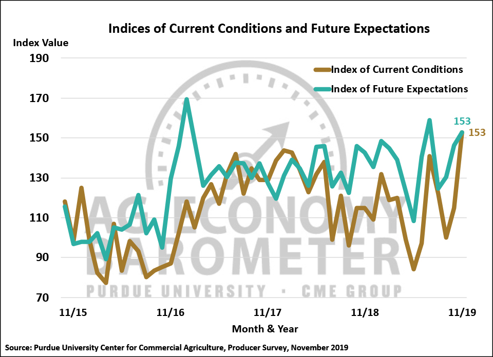 Figure 2. Indices of Current Conditions and Future Expectations, October 2015-November 2019.