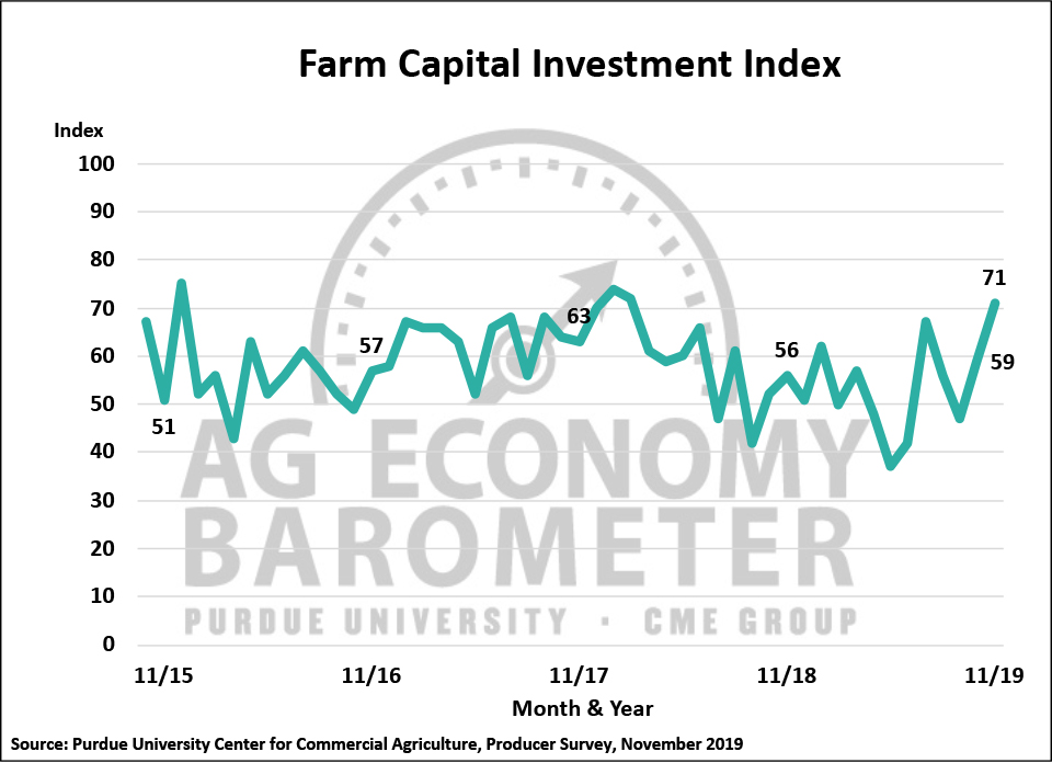 Figure 3. Farm Capital Investment Index, October 2015-November 2019.